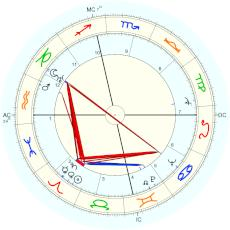 Eudora Welty : Rectified by Isaac Starkman - natal chart (Placidus)