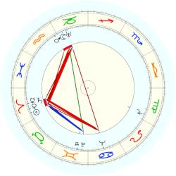 Eudora Welty - natal chart (noon, no houses)