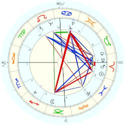 Lawrence Ferlinghetti - natal chart (Placidus)