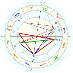 Jacques Courtens - natal chart (Placidus)