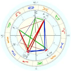 Maurice Genevoix - natal chart (Placidus)