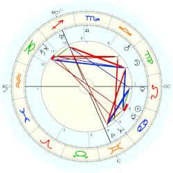Wilfred Blunt - natal chart (Placidus)