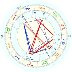 Russell Brand - natal chart (Placidus)