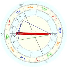 Taylor Swift : from other biography - natal chart (Placidus)