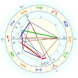 Georg der Fromme - natal chart (Placidus)