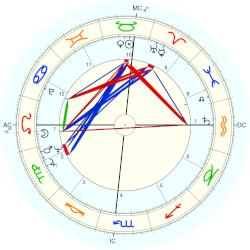 James Brown - natal chart (Placidus)
