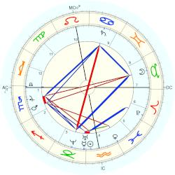 Charles Allston Collins - natal chart (Placidus)