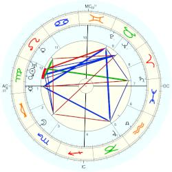 Princess of Saxe-Coburg and Gotha Alexandra - natal chart (Placidus)