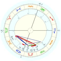Betsey Johnson Horoscope For Birth Date 10 August 1942 Born In