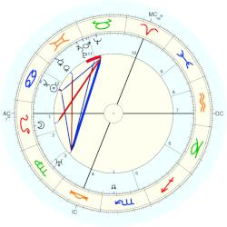 Prince of Prussia Eitel Friedrich - natal chart (Placidus)