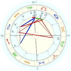 Sanjay Dutt, horoscope for birth date 29 July 1959, born ...