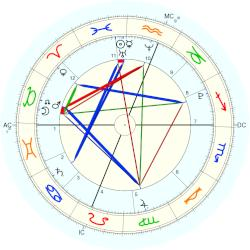 Jade and Erin Buckles - natal chart (Placidus)