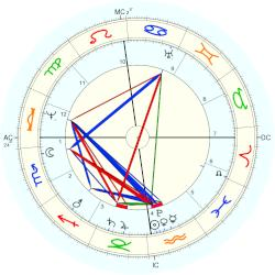 William Colgate - natal chart (Placidus)