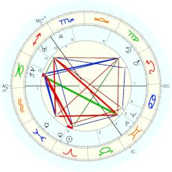 Teddy Jefferson - natal chart (Placidus)