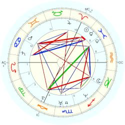 Sir Chris Hoy - natal chart (Placidus)