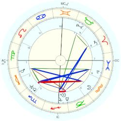 Countess of Oxford Anne Cecil - natal chart (Placidus)