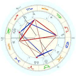 aurora von königsmarck - natal chart (placidus)