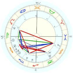 Patrick Schwarzenegger, horoscope for birth date 18 ...