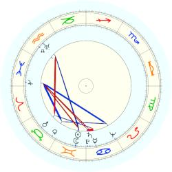 David Rockefeller - natal chart (noon, no houses)