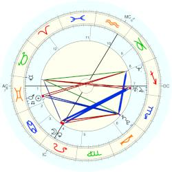 Louis Garrel - natal chart (Placidus)