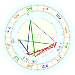 Thomas Young - natal chart (noon, no houses)