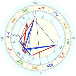 Ludwig Levy - natal chart (Placidus)