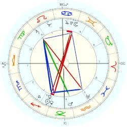 William Brenton Boggs - natal chart (Placidus)