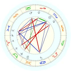 Louis Brandeis - natal chart (noon, no houses)