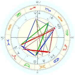 Laurent Robert - natal chart (Placidus)