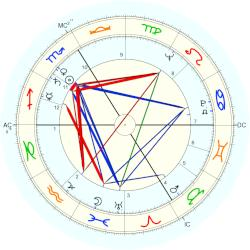 Willy Pomonti - natal chart (Placidus)