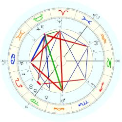 William Henry Ogilvie - natal chart (Placidus)