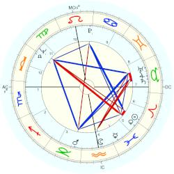 Nelly Olin - natal chart (Placidus)