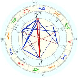 Kitty Courbois - natal chart (Placidus)