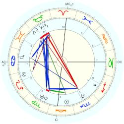 Jose de Jesus Esteves - natal chart (Placidus)