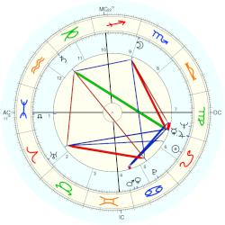 Bill Forester - natal chart (Placidus)