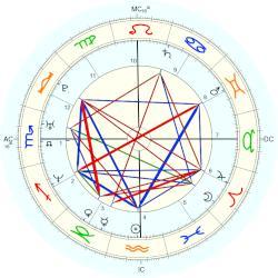 Abhishek Bachchan, horoscope for birth date 5 February ...