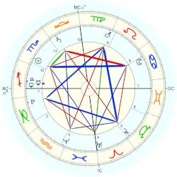 Aaradhya Bachchan, horoscope for birth date 16 November ...