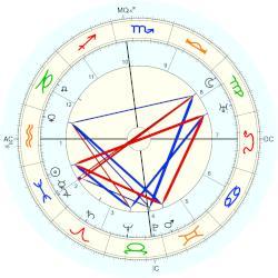 Picon Febres, Gabriel - Astro-Databank