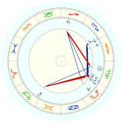 Kerry Armstrong - natal chart (noon, no houses)