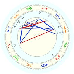 tom hiddleston astrology chart