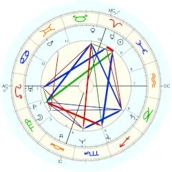 Philippe Volter - natal chart (Placidus)