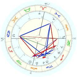 Birth Chart: Arielle Vandenberg (Libra)