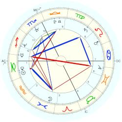 Nate Silver - natal chart (Placidus)