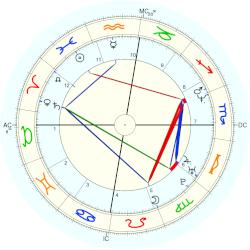 Qadir Mustafa Khan, horoscope for birth date 3 March 1969 ...