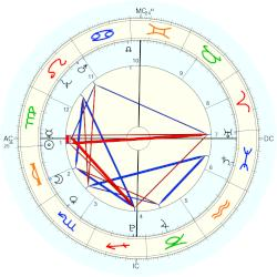 Princess of France Marie Clotilde - natal chart (Placidus)