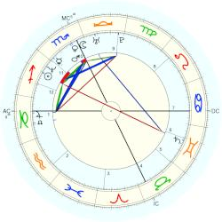 Astrology News & Forum