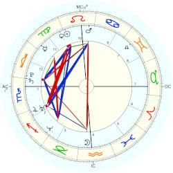 Brody Jenner - natal chart (Placidus)