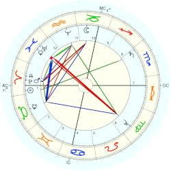 Princess of Saxe-Altenburg Antoinette - natal chart (Placidus)