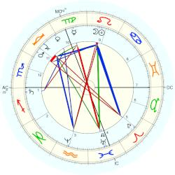 Duke in Bavaria Carl Theodor - natal chart (Placidus)