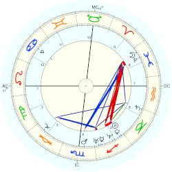 Princess of the Two Sicilies Maria Antonia - natal chart (Placidus)